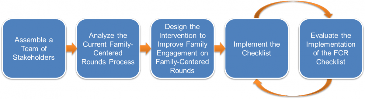 Assemble a team of Stakeholders, Analyze the Current Family-Centered Rounds Process, Design the Intervention to Improve Family Engagement on Family-Centered Rounds, and Implement the Checklist. Then Evaluate the Implementation of the FCR Checklist which can result in a continuous process of implementation and evaluation.
