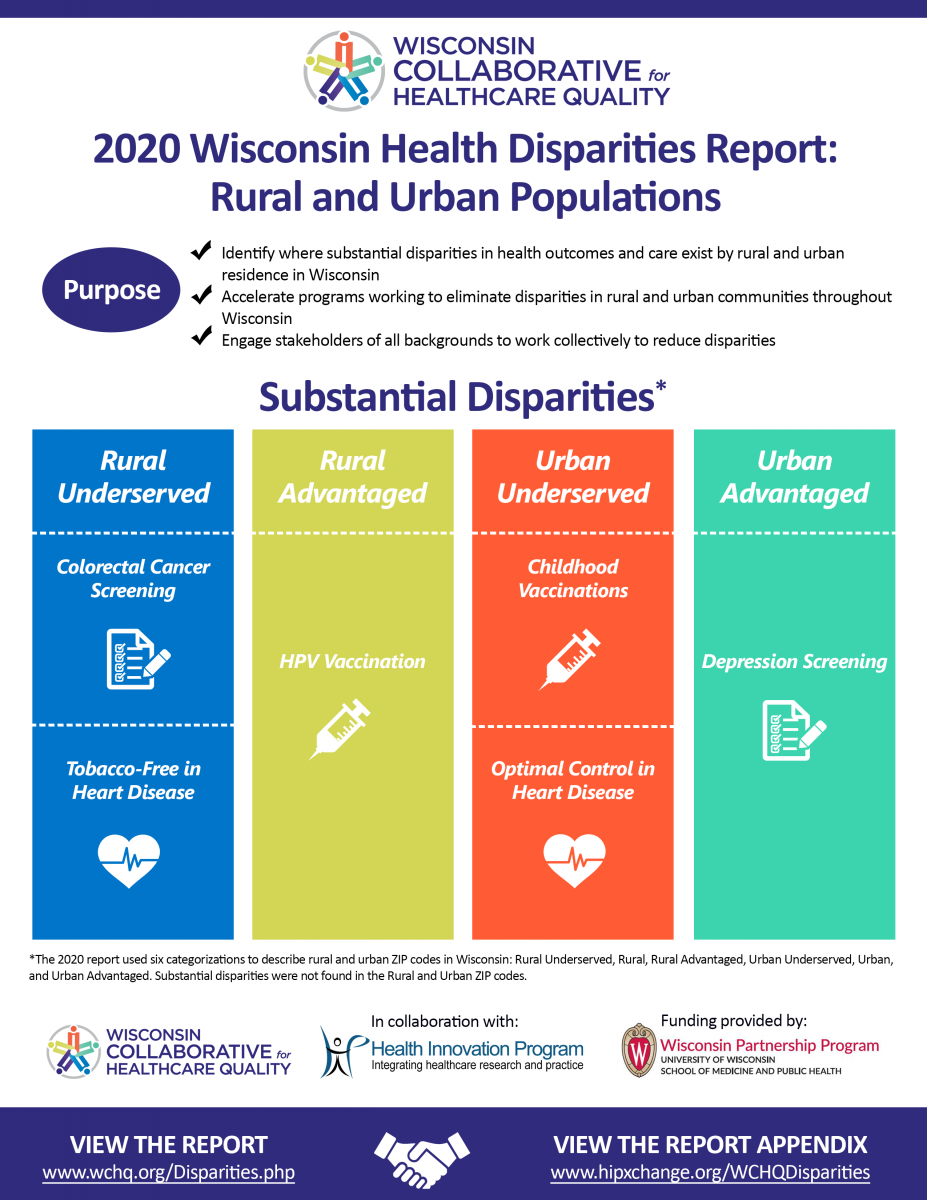 WCHQ 2020 WI Disparities Report Infographic